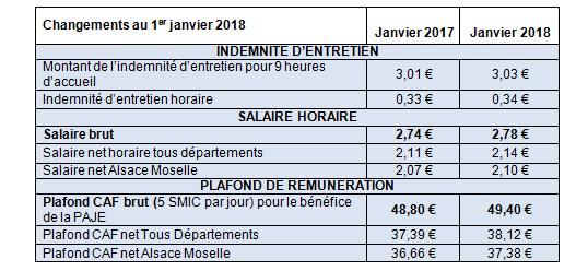 Remuneration Et Cotisations Ce Qui Change En Janvier 2018